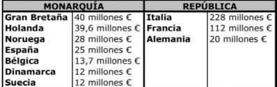 Costi delle Monarchie e delle repubbliche in europa!