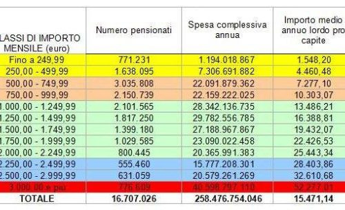 Ecco come tagliare 50 MILIARDI DI SPESA PUBBLICA ed eliminare IRAP ed IMU per sempre.